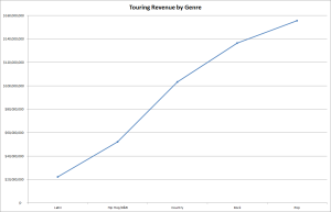 Touring Revenue by Genre