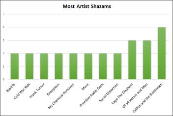 most-artist-shazams